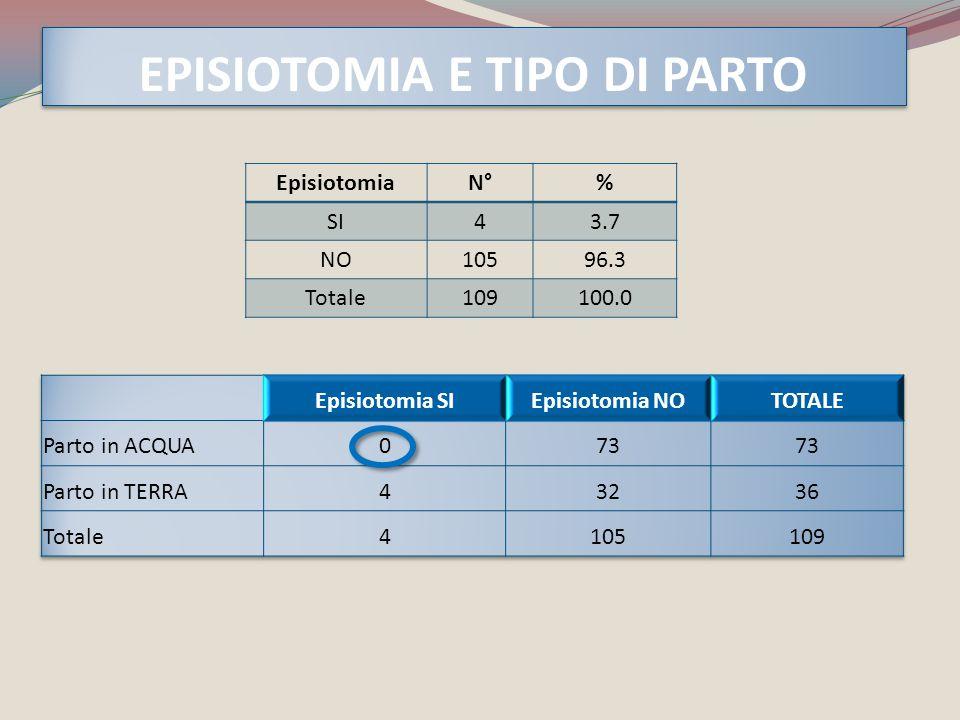 EPISIOTOMIA E TIPO DI PARTO EpisiotomiaN°% SI43.7 NO10596.3 Totale109100.0