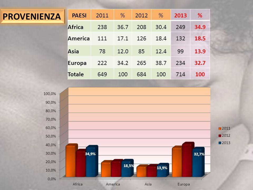 PAESI2011%2012%2013% Africa23836.720830.424934.9 America11117.112618.413218.5 Asia7812.08512.49913.9 Europa22234.226538.723432.7 Totale649100684100714
