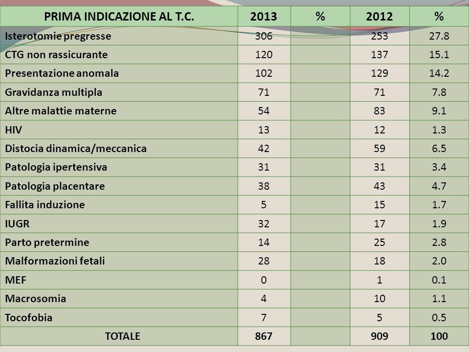 PRIMA INDICAZIONE AL T.C.2013%2012% Isterotomie pregresse30625327.8 CTG non rassicurante12013715.1 Presentazione anomala10212914.2 Gravidanza multipla