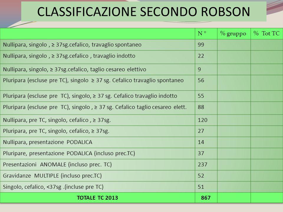 CLASSIFICAZIONE SECONDO ROBSON
