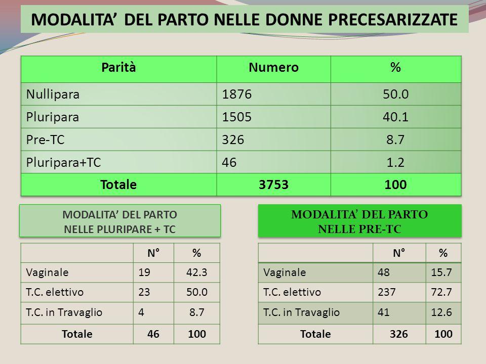 MODALITA' DEL PARTO NELLE PRE-TC N°% Vaginale4815.7 T.C. elettivo23772.7 T.C. in Travaglio4112.6 Totale326100 N°% Vaginale1942.3 T.C. elettivo2350.0 T