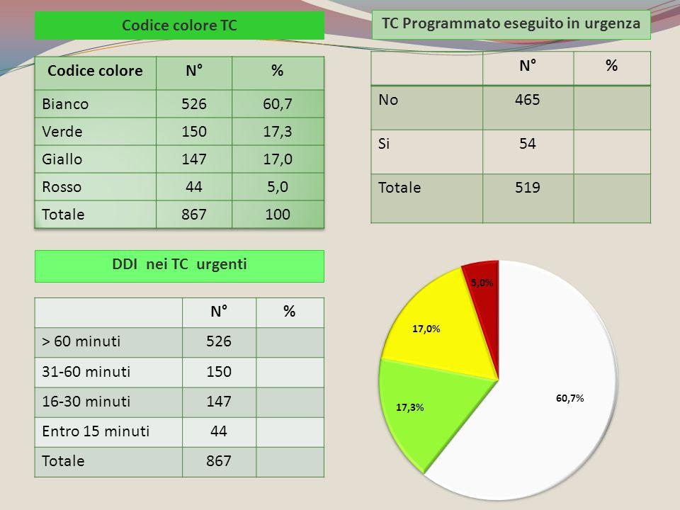 N°% No465 Si54 Totale519 TC Programmato eseguito in urgenza Codice colore TC N°% > 60 minuti526 31-60 minuti150 16-30 minuti147 Entro 15 minuti44 Tota