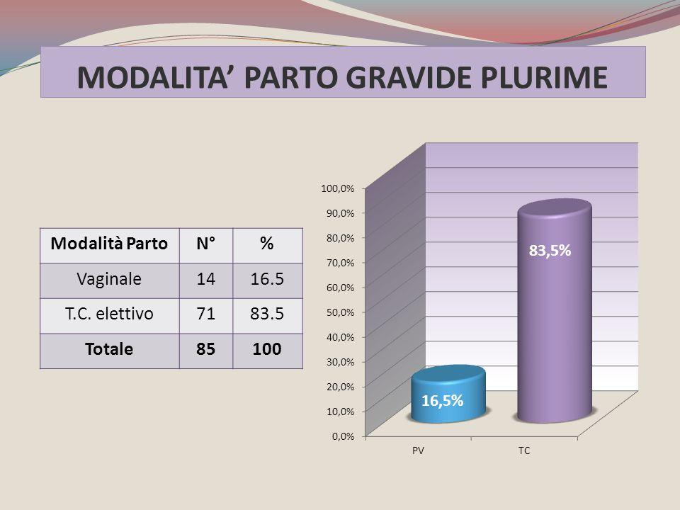 MODALITA' PARTO GRAVIDE PLURIME Modalità PartoN°% Vaginale1416.5 T.C. elettivo7183.5 Totale85100