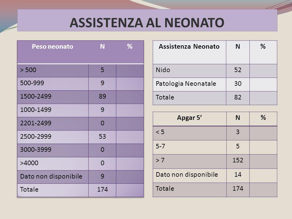Apgar 5'N% < 53 5-75 > 7152 Dato non disponibile14 Totale174 Assistenza NeonatoN% Nido52 Patologia Neonatale30 Totale82 ASSISTENZA AL NEONATO