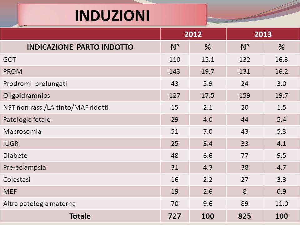 20122013 INDICAZIONE PARTO INDOTTON°% % GOT11015.113216.3 PROM14319.713116.2 Prodromi prolungati435.9243.0 Oligoidramnios12717.515919.7 NST non rass./