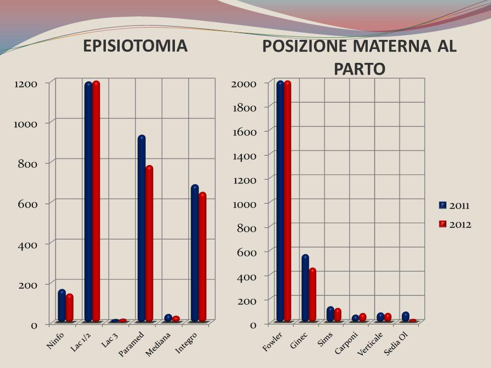 EPISIOTOMIA POSIZIONE MATERNA AL PARTO