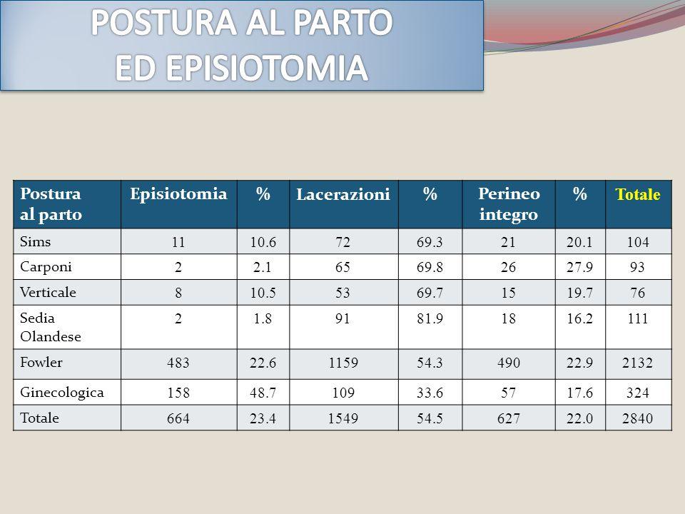 Postura al parto Episiotomia%Lacerazioni%Perineo integro % Totale Sims 1110.67269.32120.1104 Carponi 22.16569.82627.993 Verticale 810.55369.71519.776
