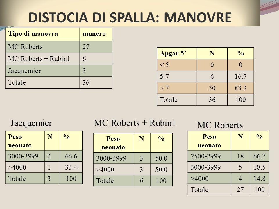 Tipo di manovranumero MC Roberts27 MC Roberts + Rubin16 Jacquemier3 Totale36 DISTOCIA DI SPALLA: MANOVRE Peso neonato N% 2500-29991866.7 3000-3999518.