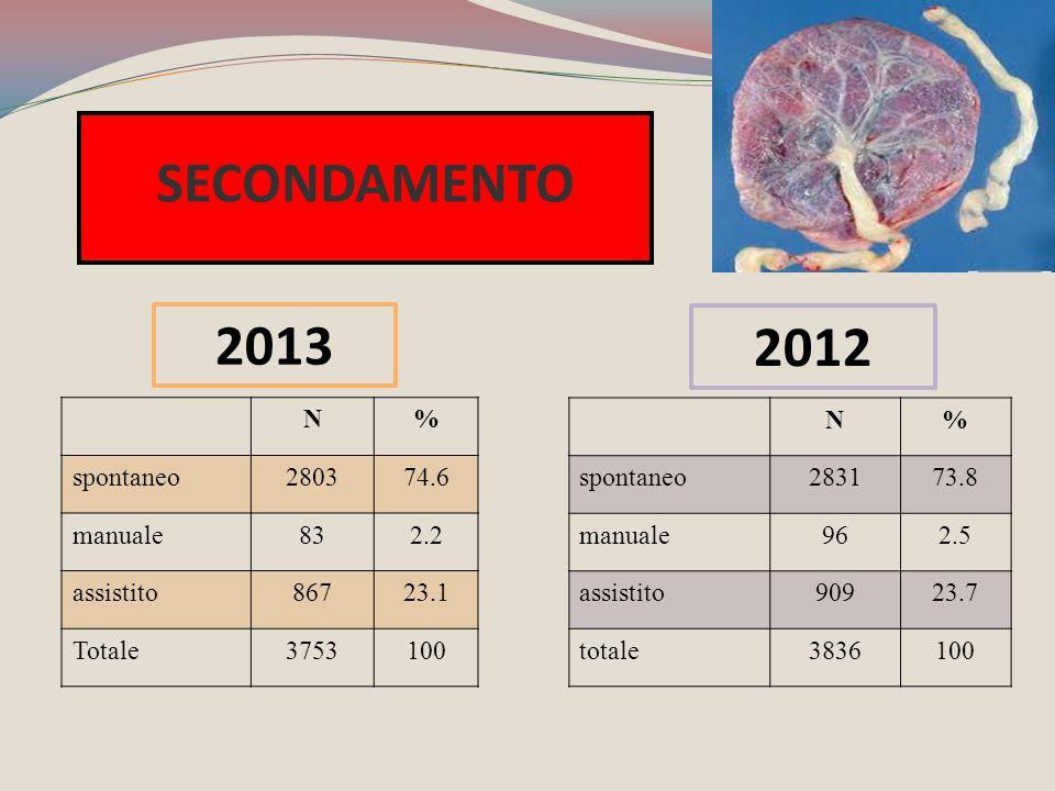 N% spontaneo280374.6 manuale832.2 assistito86723.1 Totale3753100 N% spontaneo283173.8 manuale962.5 assistito90923.7 totale3836100 SECONDAMENTO 2012 20