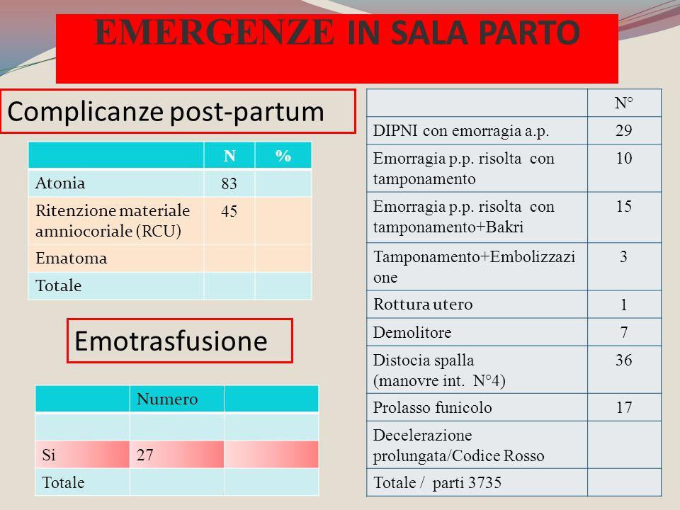 N° DIPNI con emorragia a.p.29 Emorragia p.p. risolta con tamponamento 10 Emorragia p.p. risolta con tamponamento+Bakri 15 Tamponamento+Embolizzazi one