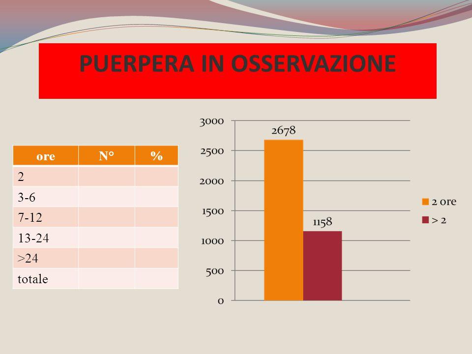 oreN°% 2 3-6 7-12 13-24 >24 totale PUERPERA IN OSSERVAZIONE