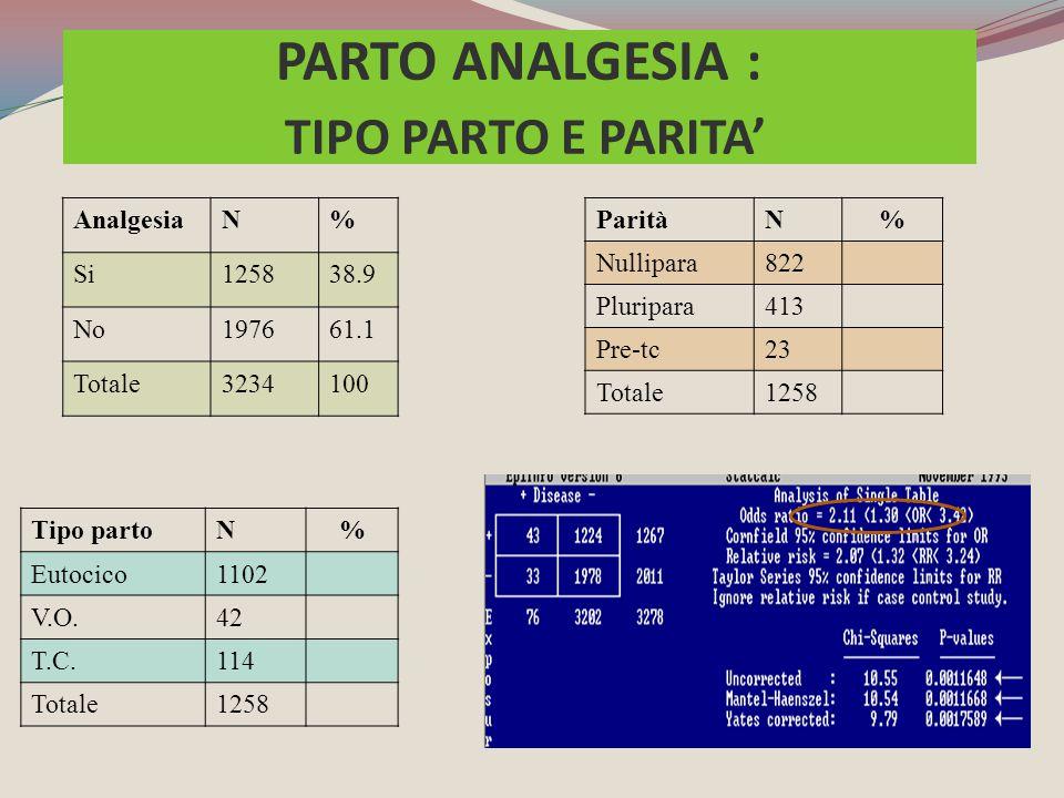Tipo partoN% Eutocico1102 V.O.42 T.C.114 Totale1258 AnalgesiaN% Si125838.9 No197661.1 Totale3234100 ParitàN% Nullipara822 Pluripara413 Pre-tc23 Totale