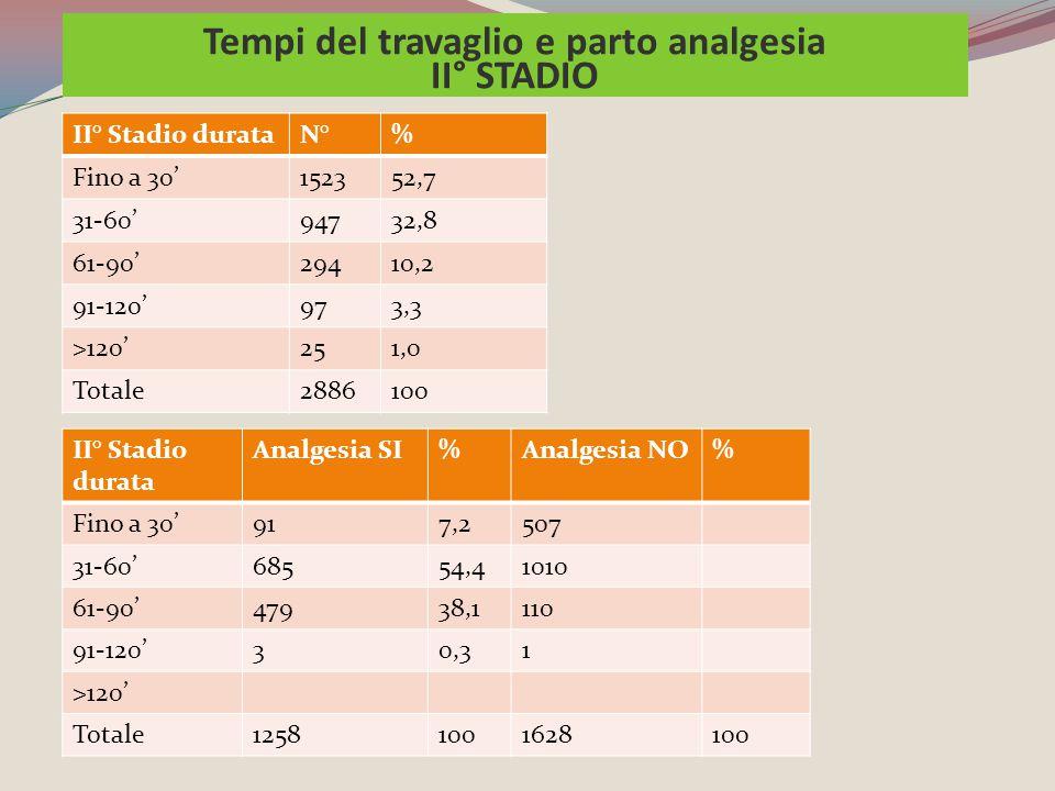 Tempi del travaglio e parto analgesia II° STADIO II° Stadio durataN°% Fino a 30'152352,7 31-60'94732,8 61-90'29410,2 91-120'973,3 >120'251,0 Totale288