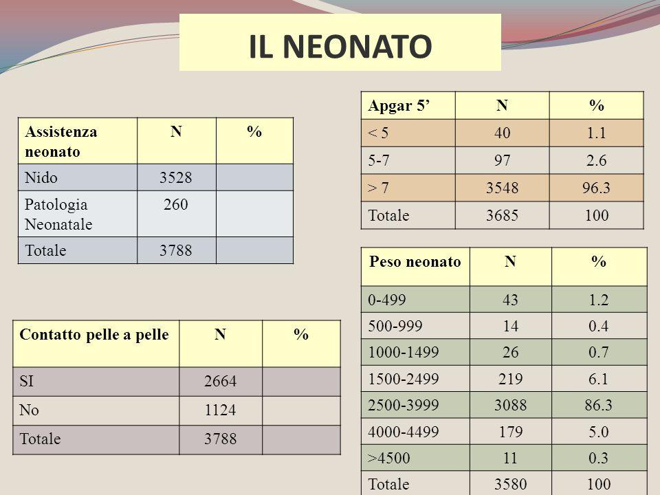 Assistenza neonato N% Nido3528 Patologia Neonatale 260 Totale3788 Apgar 5'N% < 5401.1 5-7972.6 > 7354896.3 Totale3685100 Contatto pelle a pelleN% SI26