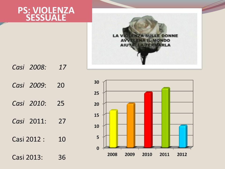 Casi 2008: 17 Casi 2009:20 Casi 2010:25 Casi 2011: 27 Casi 2012 : 10 Casi 2013: 36 PS: VIOLENZA SESSUALE