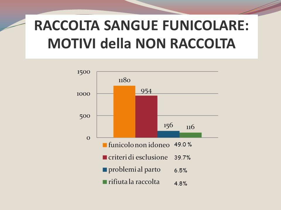 RACCOLTA SANGUE FUNICOLARE: MOTIVI della NON RACCOLTA 49.0 % 39.7% 6.5% 4.8%