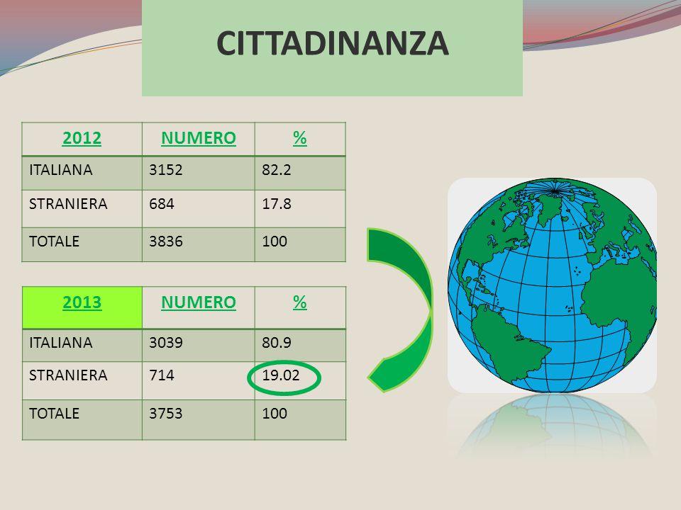 2013NUMERO% ITALIANA303980.9 STRANIERA71419.02 TOTALE3753100 CITTADINANZA 2012NUMERO% ITALIANA315282.2 STRANIERA68417.8 TOTALE3836100