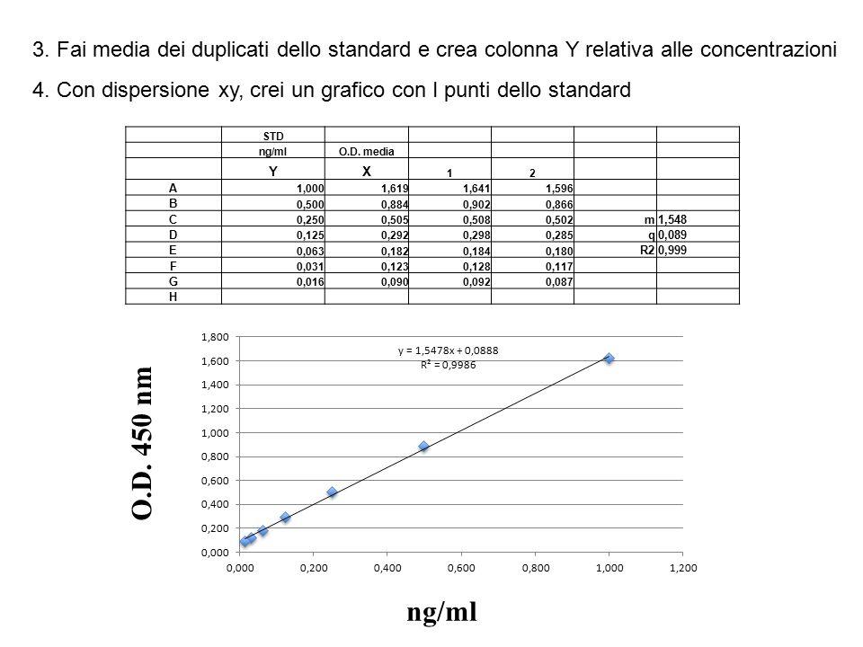 7.Calcolo le concentrazioni di ogni campione ( in ogni diluizione) SampleDiluizioneO.D.