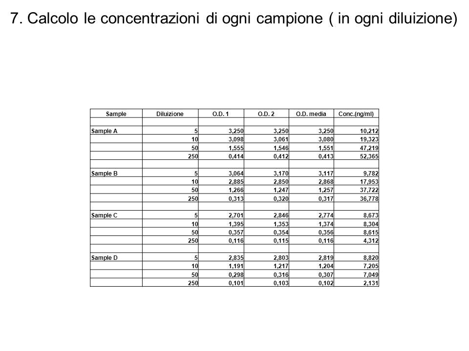 7. Calcolo le concentrazioni di ogni campione ( in ogni diluizione) SampleDiluizioneO.D. 1O.D. 2O.D. mediaConc.(ng/ml) Sample A53,250 10,212 103,0983,