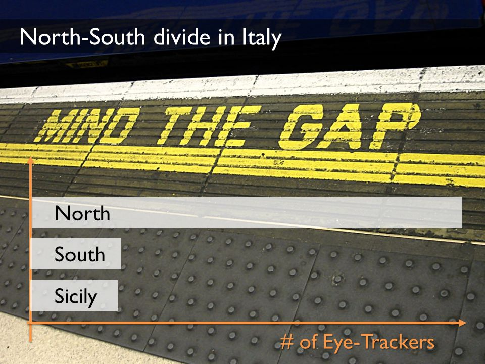 North-South divide in Italy # of Eye-Trackers North South Sicily