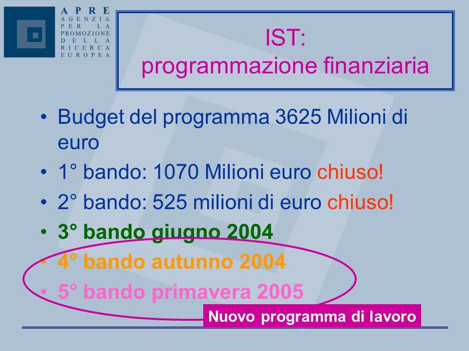 Budget del programma 3625 Milioni di euro 1° bando: 1070 Milioni euro chiuso! 2° bando: 525 milioni di euro chiuso! 3° bando giugno 2004 4° bando autu