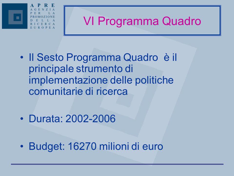 Il Sesto Programma Quadro è il principale strumento di implementazione delle politiche comunitarie di ricerca Durata: 2002-2006 Budget: 16270 milioni