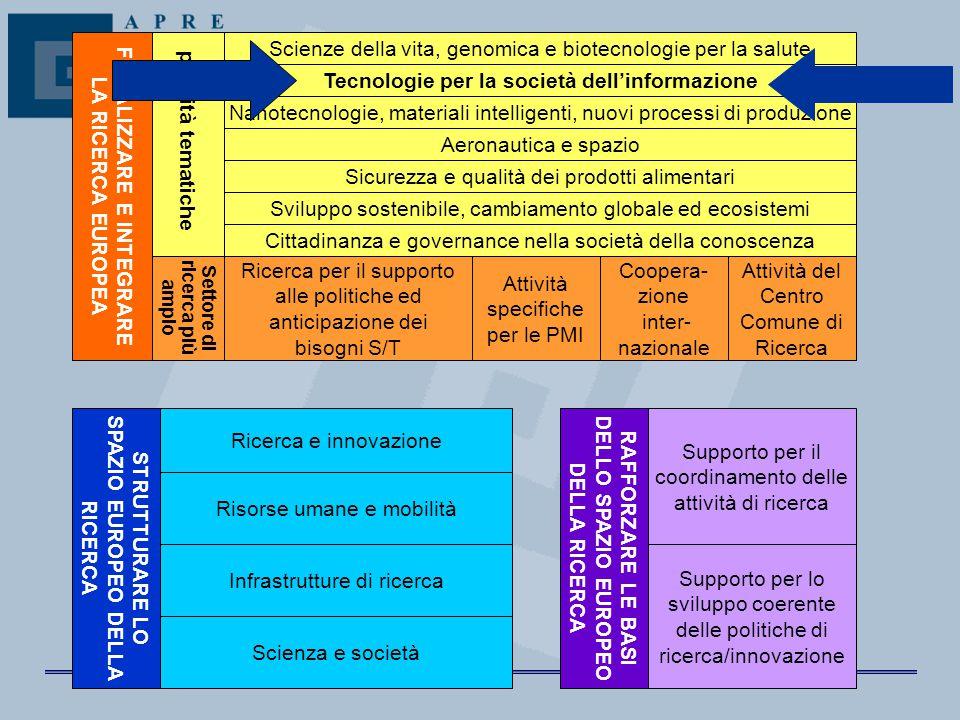 Tecnologie per la società dell'informazione Sicurezza e qualità dei prodotti alimentari Scienze della vita, genomica e biotecnologie per la salute Cit
