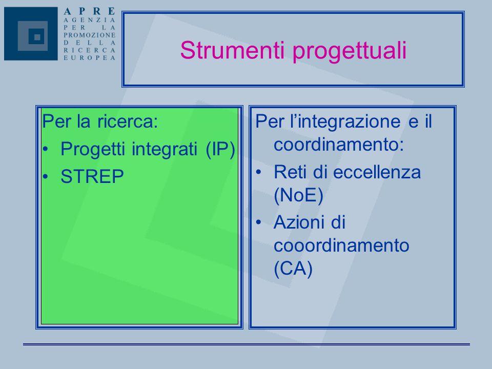 Strumenti progettuali Per la ricerca: Progetti integrati (IP) STREP Per l'integrazione e il coordinamento: Reti di eccellenza (NoE) Azioni di cooordinamento (CA)