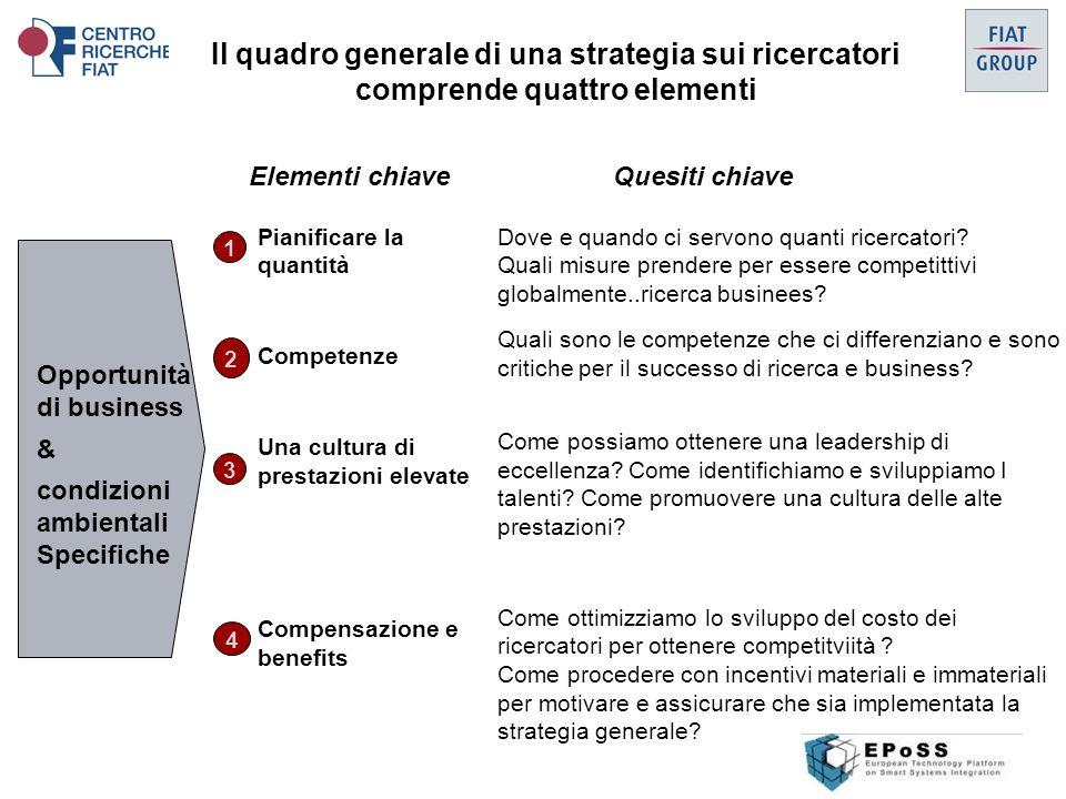 Il quadro generale di una strategia sui ricercatori comprende quattro elementi Opportunità di business & condizioni ambientali Specifiche Elementi chiave Dove e quando ci servono quanti ricercatori.