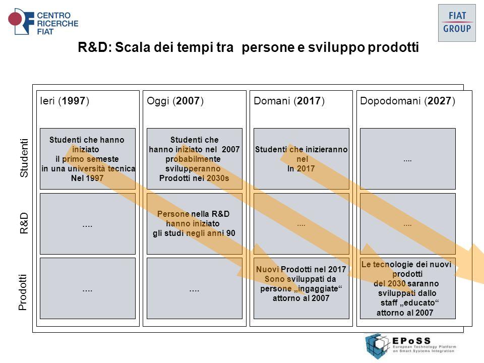 R&D: Scala dei tempi tra persone e sviluppo prodotti Ieri (1997)Oggi (2007)Domani (2017)Dopodomani (2027) Studenti che hanno iniziato il primo semeste in una università tecnica Nel 1997 ….