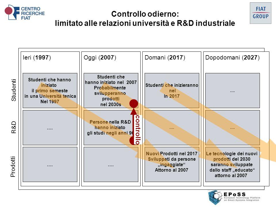 Controllo odierno: limitato alle relazioni università e R&D industriale Ieri (1997)Oggi (2007)Domani (2017)Dopodomani (2027) Studenti che hanno iniziato il primo semeste in una Università tenica Nel 1997 ….