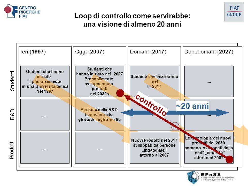 Loop di controllo come servirebbe: una visione di almeno 20 anni Ieri (1997)Oggi (2007)Domani (2017)Dopodomani (2027) Studenti che hanno iniziato il primo semeste in una Università tenica Nel 1997 ….