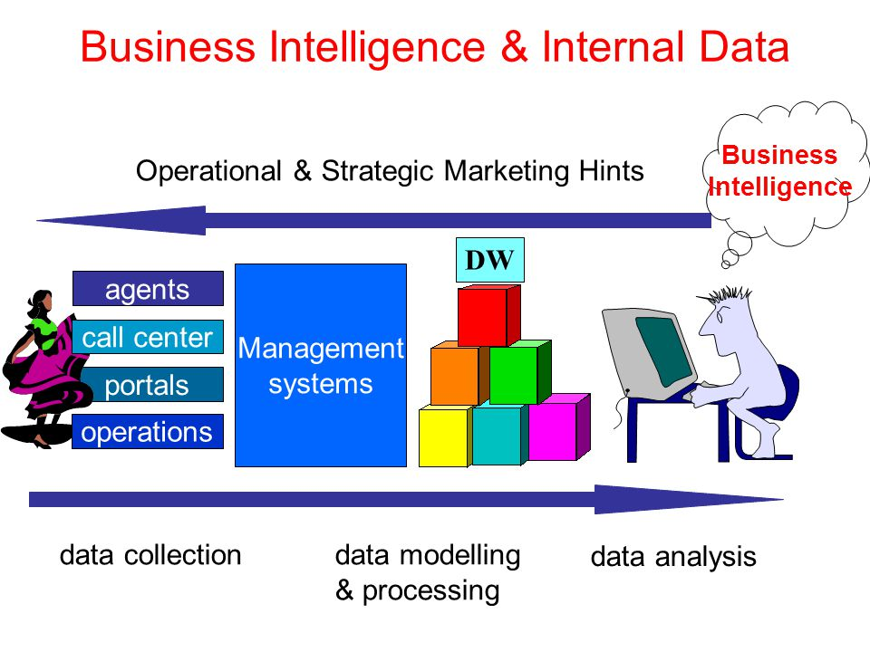 Business Intelligence & Internal Data Interaction between Customers & Company Digital transactions Billions of data Data Warehousing –Marketing Data Mart - Customer DataBase Data Mining (*) Customer Profiling (*) Data Mining is the process of extracting hidden patterns from data.