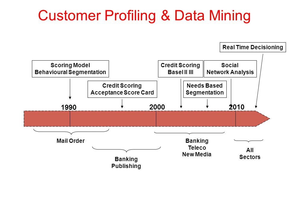 Customer Profiling & Data Mining 1990 2000 Mail Order Banking Publishing Banking Teleco New Media Scoring Model Behavioural Segmentation Credit Scoring Acceptance Score Card Credit Scoring Basel II III Needs Based Segmentation Social Network Analysis All Sectors Real Time Decisioning 2010