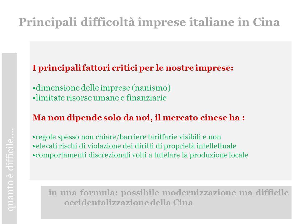 Principali difficoltà imprese italiane in Cina I principali fattori critici per le nostre imprese: dimensione delle imprese (nanismo) limitate risorse