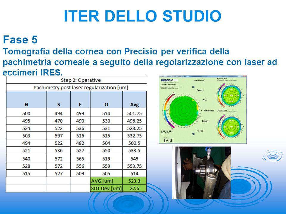 Fase 5 Tomografia della cornea con Precisio per verifica della pachimetria corneale a seguito della regolarizzazione con laser ad eccimeri IRES. ITER