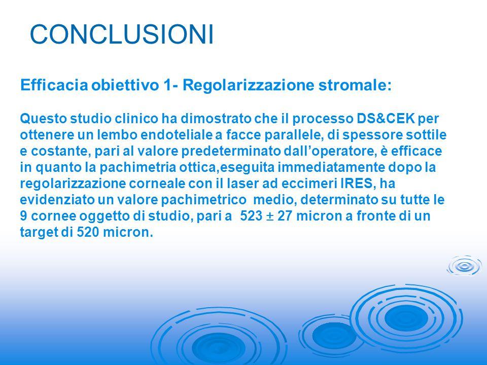 CONCLUSIONI Efficacia obiettivo 1- Regolarizzazione stromale: Questo studio clinico ha dimostrato che il processo DS&CEK per ottenere un lembo endotel