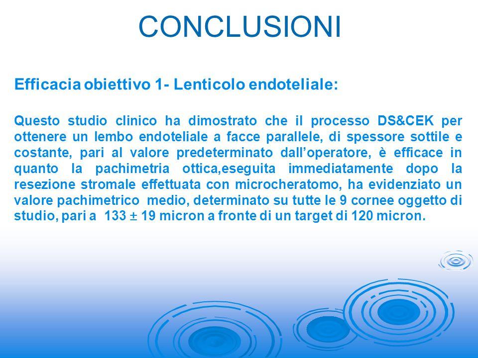 CONCLUSIONI Efficacia obiettivo 1- Lenticolo endoteliale: Questo studio clinico ha dimostrato che il processo DS&CEK per ottenere un lembo endoteliale