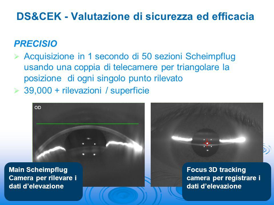 CLAT Software per la regolarizzazione dello stroma corneale ad uno spessore desiderato mediante ablazione laser customizzata DS&CEK - Valutazione di sicurezza ed efficacia