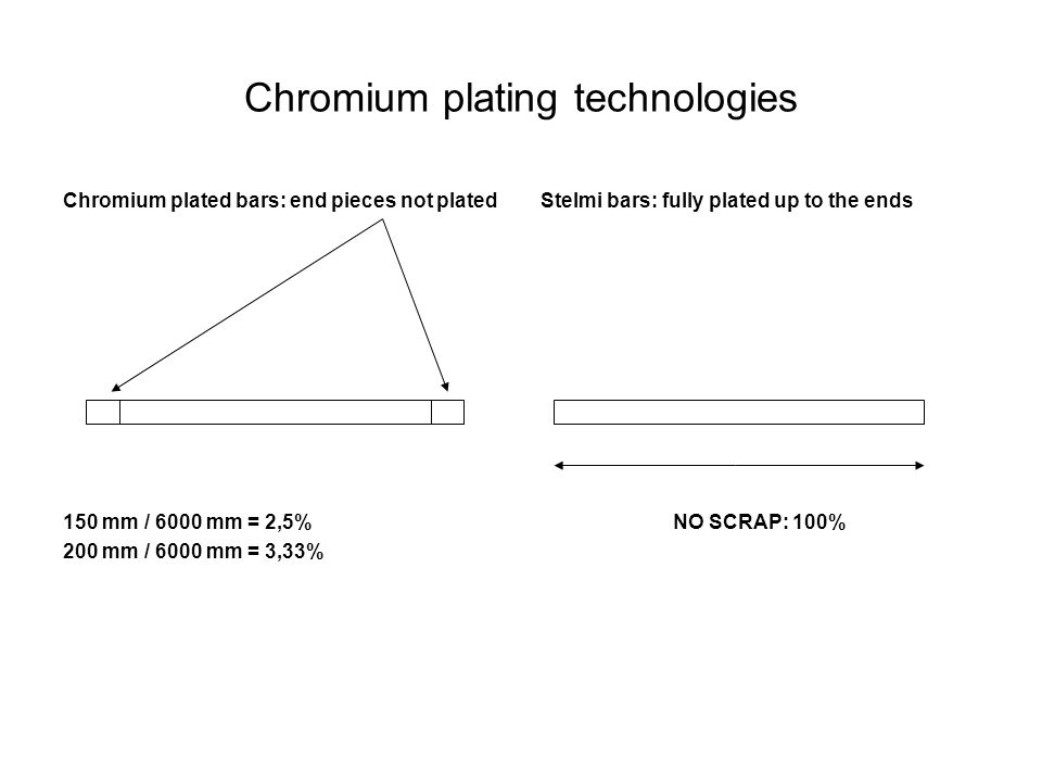 Chromium plating technologies Chromium plated bars: end pieces not plated 150 mm / 6000 mm = 2,5% 200 mm / 6000 mm = 3,33% Stelmi bars: fully plated up to the ends NO SCRAP: 100%