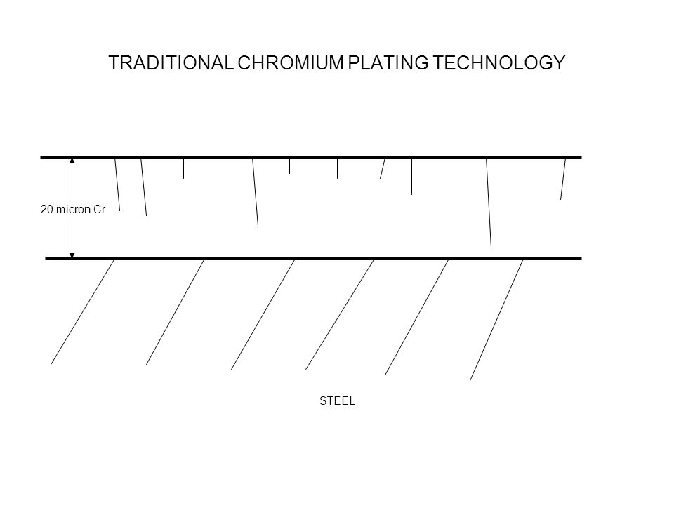 TRADITIONAL CHROMIUM PLATING TECHNOLOGY 20 micron Cr STEEL