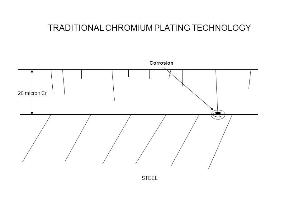 TRADITIONAL CHROMIUM PLATING TECHNOLOGY Corrosion 20 micron Cr STEEL