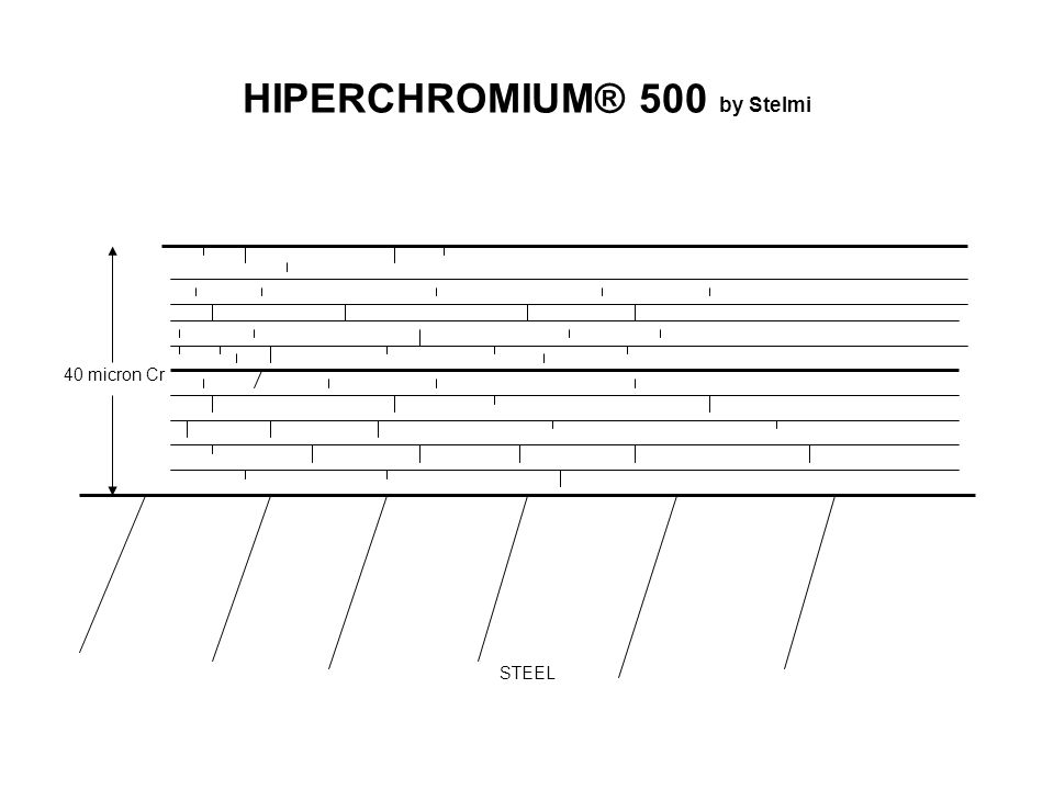 HIPERCHROMIUM® 500 by Stelmi 40 micron Cr STEEL