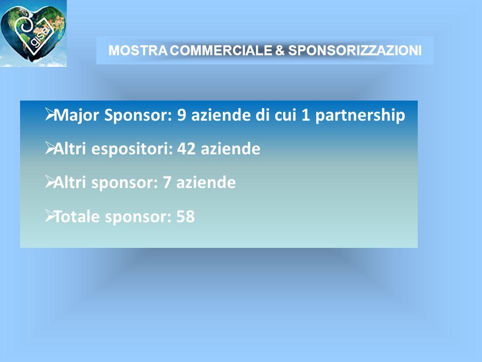  Major Sponsor: 9 aziende di cui 1 partnership  Altri espositori: 42 aziende  Altri sponsor: 7 aziende  Totale sponsor: 58 MOSTRA COMMERCIALE & SPONSORIZZAZIONI