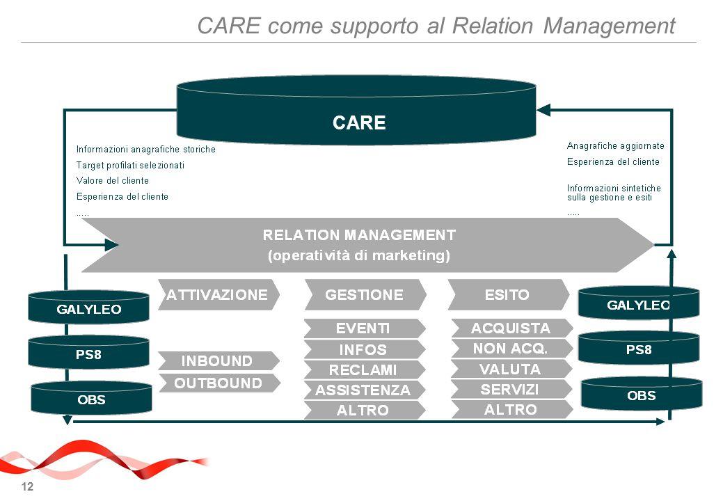 12 CARE come supporto al Relation Management CARE