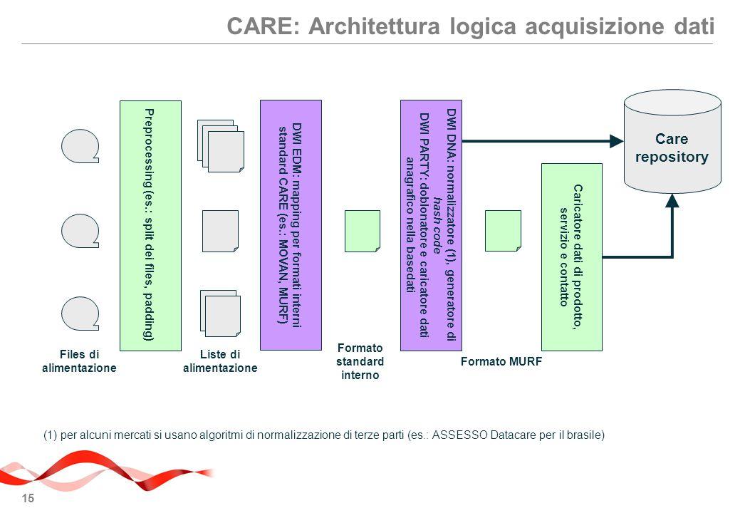 15 CARE: Architettura logica acquisizione dati Preprocessing (es.: split dei files, padding) Files di alimentazione DWI EDM: mapping per formati interni standard CARE (es.: MOVAN, MURF) Liste di alimentazione Formato standard interno Formato MURF Caricatore dati di prodotto, servizio e contatto Care repository DWI DNA: normalizzatore (1), generatore di hash code DWI PARTY: doblonatore e caricatore dati anagrafico nella basedati (1) per alcuni mercati si usano algoritmi di normalizzazione di terze parti (es.: ASSESSO Datacare per il brasile)