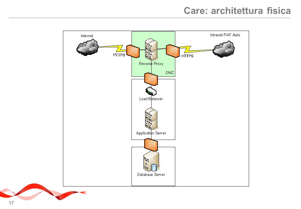 17 Care: architettura fisica