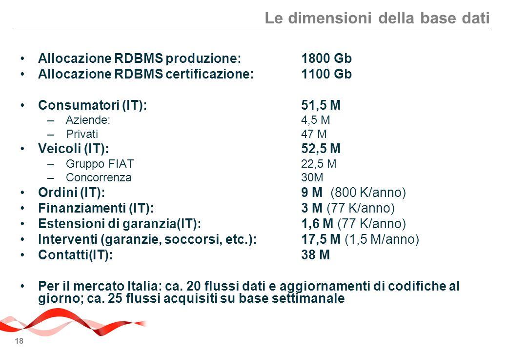 18 Le dimensioni della base dati Allocazione RDBMS produzione:1800 Gb Allocazione RDBMS certificazione:1100 Gb Consumatori (IT):51,5 M –Aziende:4,5 M –Privati47 M Veicoli (IT):52,5 M –Gruppo FIAT22,5 M –Concorrenza30M Ordini (IT):9 M (800 K/anno) Finanziamenti (IT):3 M (77 K/anno) Estensioni di garanzia(IT):1,6 M (77 K/anno) Interventi (garanzie, soccorsi, etc.):17,5 M (1,5 M/anno) Contatti(IT):38 M Per il mercato Italia: ca.