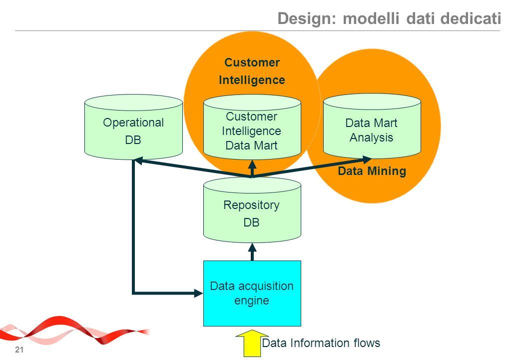 21 Data Mining Customer Intelligence Design: modelli dati dedicati Repository DB Operational DB Customer Intelligence Data Mart Data Mart Analysis Data acquisition engine Data Information flows