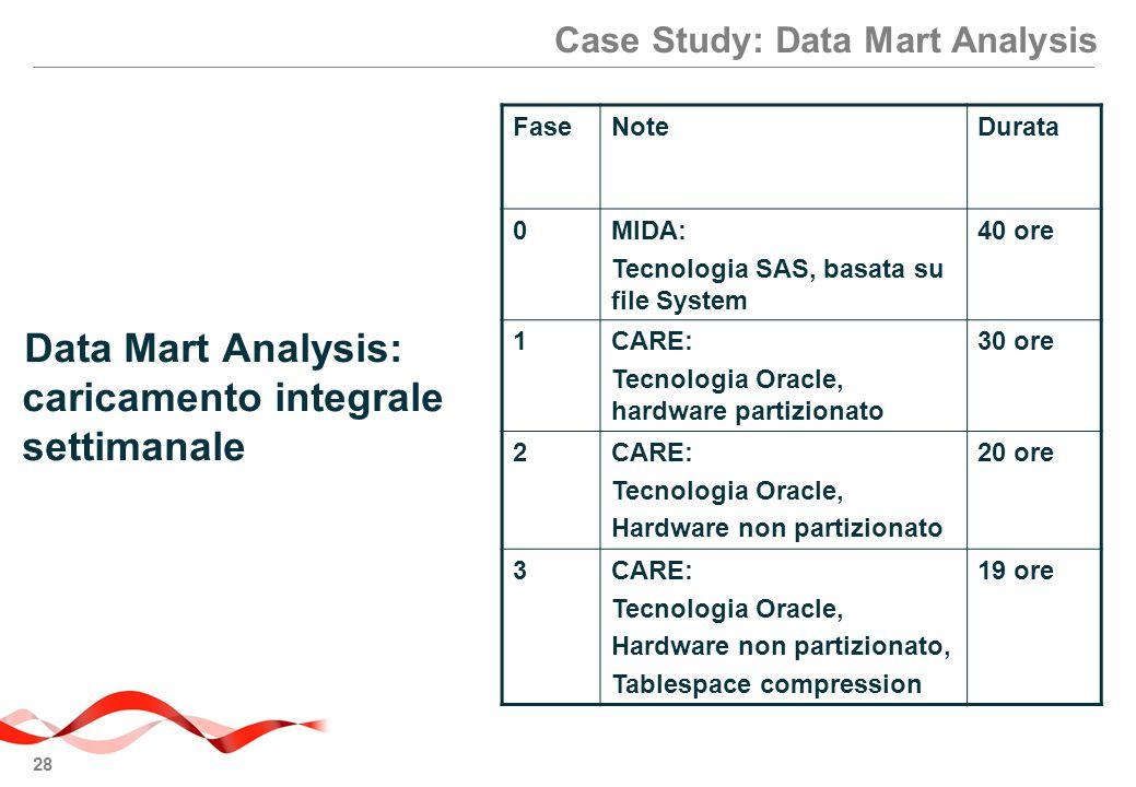 28 Case Study: Data Mart Analysis Data Mart Analysis: caricamento integrale settimanale FaseNoteDurata 0MIDA: Tecnologia SAS, basata su file System 40